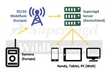 SuperJagd Wildkamera Service - Schema