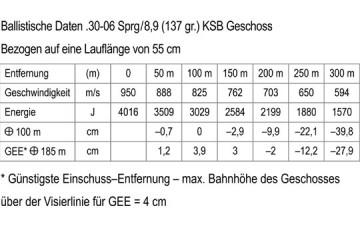 Ballistische Daten<small>© Krieghoff</small>